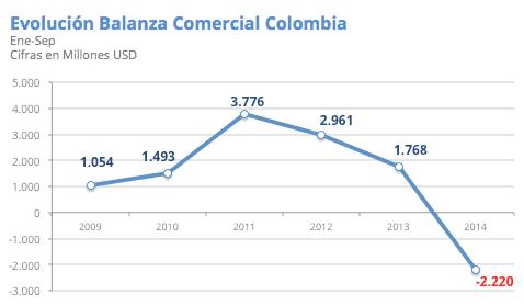 colombia-balanza-comercial-compressor